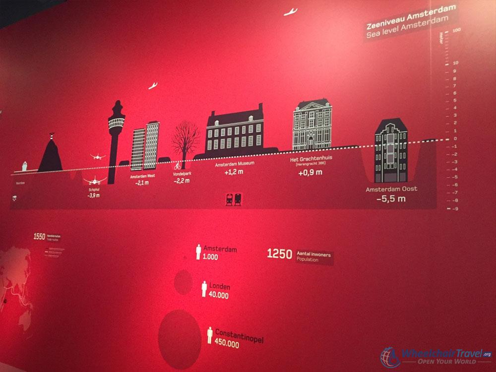 Amsterdam Museum DNA History Exhibit Facts & Figures