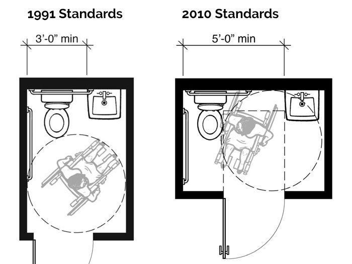 ADA Standards for toilet accessibility.