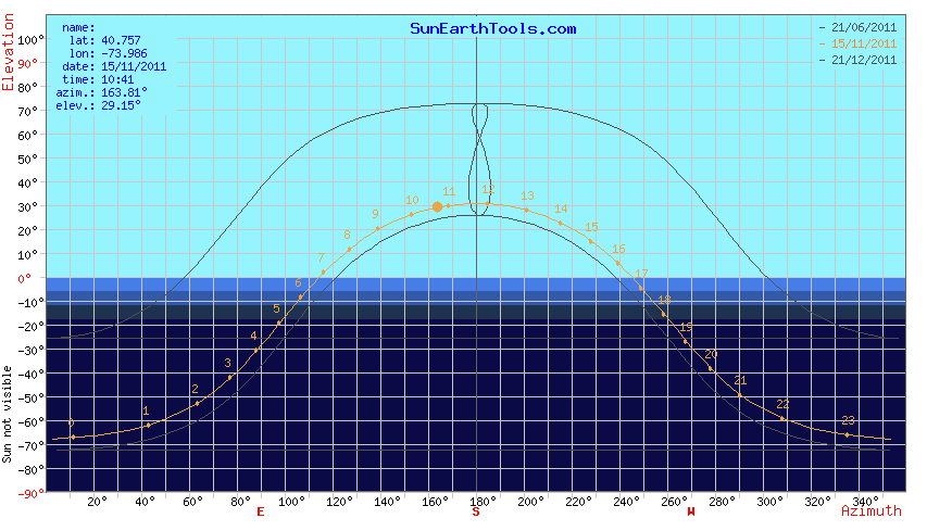 Rv solar part iv panel tilting winter solar for Solar panel layout tool