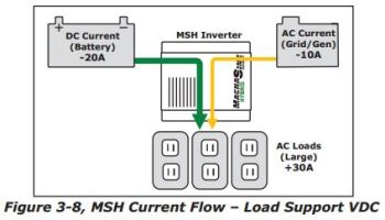 Diagram from the manual showing how the MSH3012  inverter can combine two sources of incoming power.