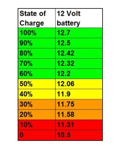 Typical deep-cycle battery state of charge