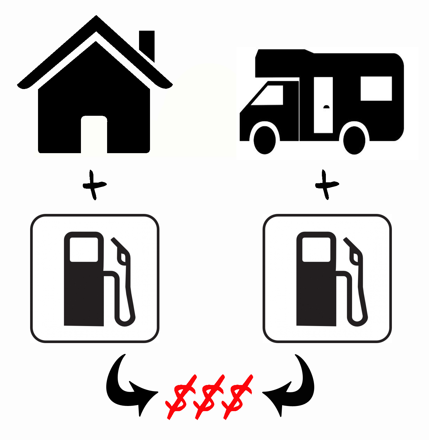 5 tips to managing gas costs on the road wheeling it costs fundamentally differ in a house versus rv sciox Choice Image