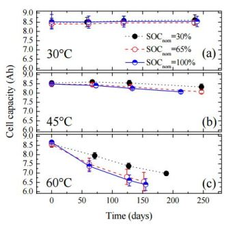 """LFP discharge capacities under different storage temps and state-of-charge (source: """"Calendar aging of a graphite/LiFePO4 cell"""")"""