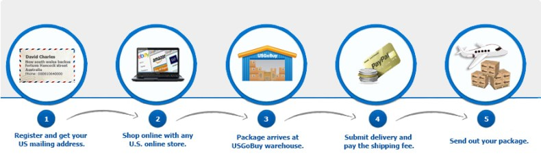 how-to-buy-from-us-shops