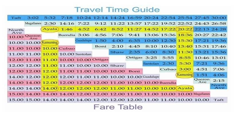 MRT and LRT  Train Schedule and Fare (2/2)