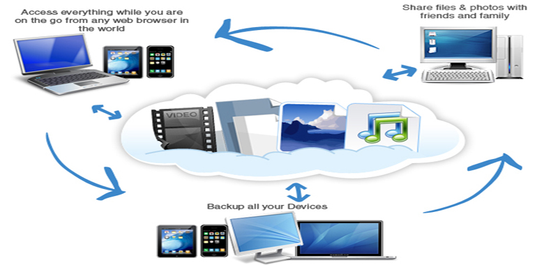 Secure and Instant Backup With Immortal files