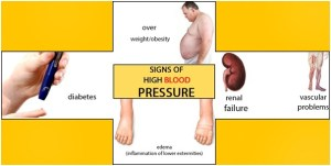 Is your blood pressure in control? Yes! Sure?