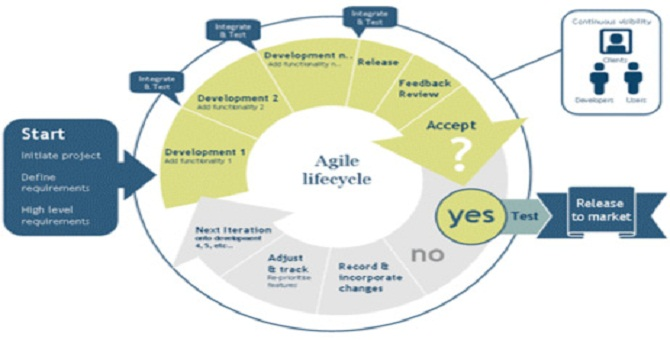 Agile Project Management Training – agile certification