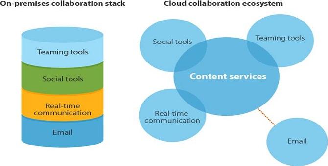 evolving_collaboration_market