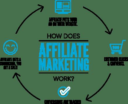 affiliate-marketing