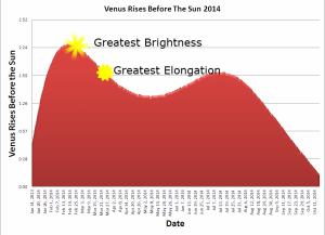 venus_rise_2014