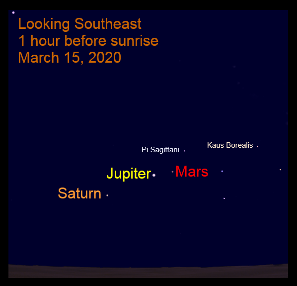Mars, Jupiter, and Saturn, March 15, 2020