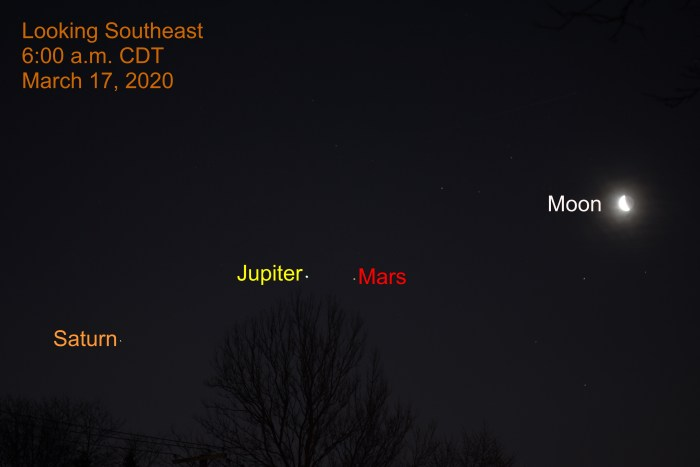 Moon joins Jupiter, Mars, and Saturn, March 17, 2020
