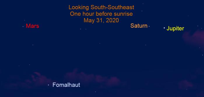 Jupiter, Saturn, and Mars end of May 2020