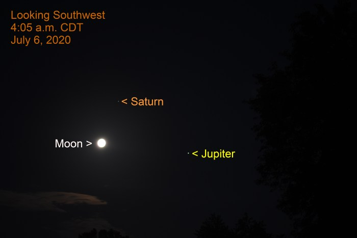 2020, July 6: The bright moon is 3.2° to the lower left of Saturn and 6.4° to the left of bright Jupiter. The Jupiter – Saturn gap is 6.3°.