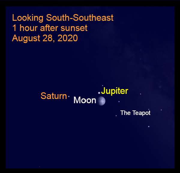 Jupiter, Saturn, Moon, August 28, 2020