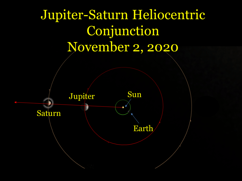 A Jupiter-Saturn Heliocentric Conjunction, November 2, 2020