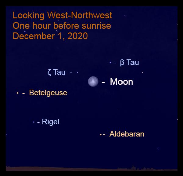 Moon in Taurus, December 1, 2020