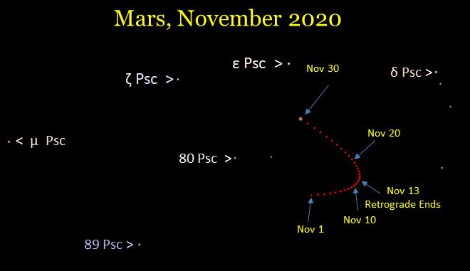 Mars in Pisces, November 2020