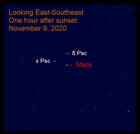 Mars in Pisces, November 9, 2020