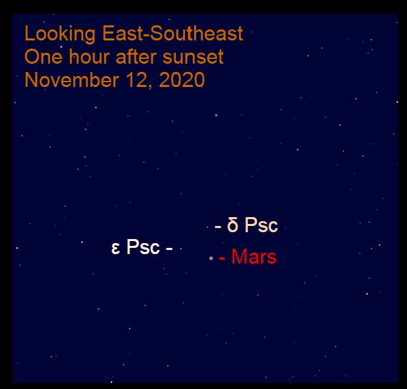 Mars in Pisces, November 12, 2020