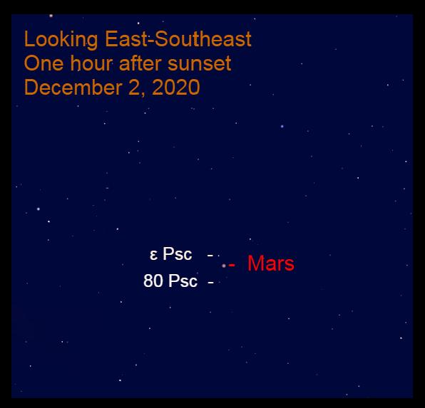 Mars in Pisces, December 2, 2020
