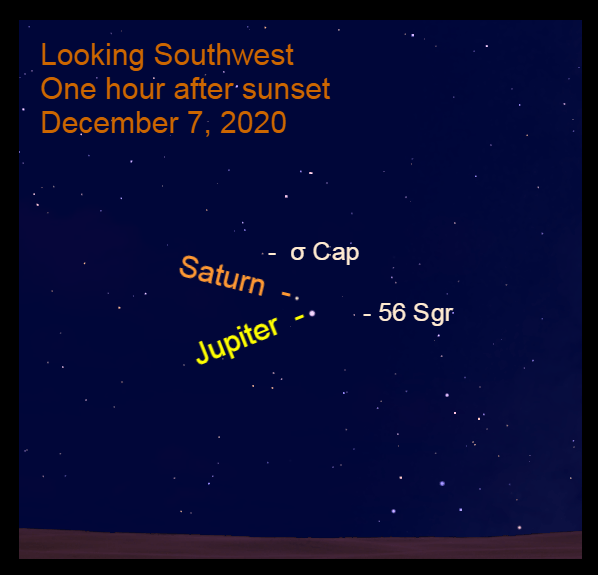 Jupiter and Saturn, December 7, 2020