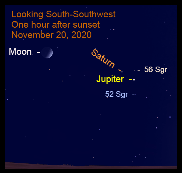 Jupiter, Saturn, Moon, November 20, 2020