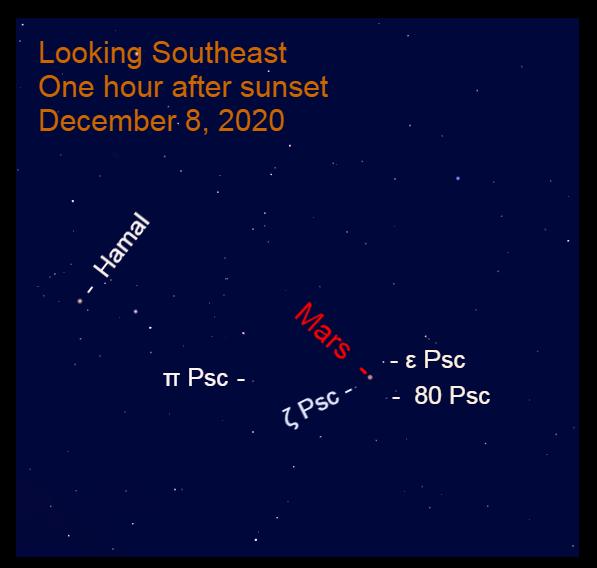 Mars in Pisces, December 8, 2020
