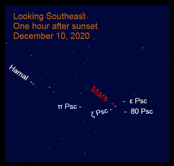 Mars in Pisces, December 10, 2020.
