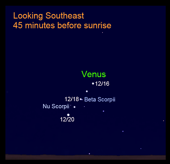 Venus and Beta Scorpii, December 2020.