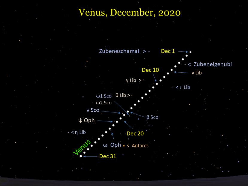 2020, December: Morning Star Venus in East – When the Curves Line Up