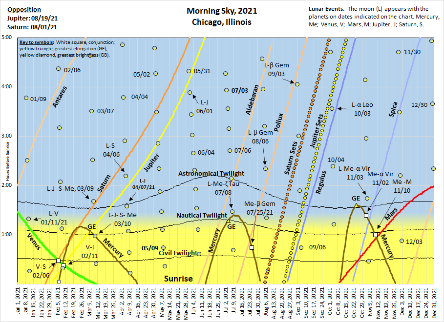 2021: The morning rising chart.