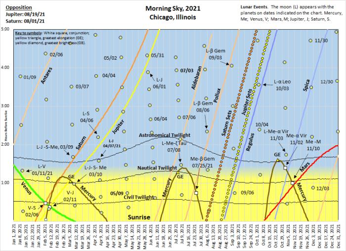 2021: The morning rising chart.