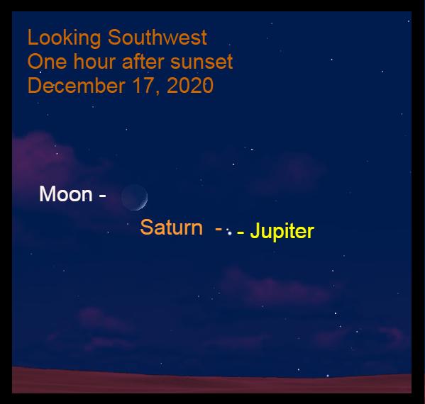 Jupiter, Saturn, Moon, December 17, 2020