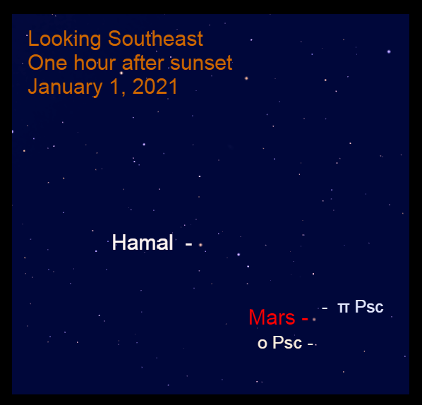 Mars, January 1, 2021.