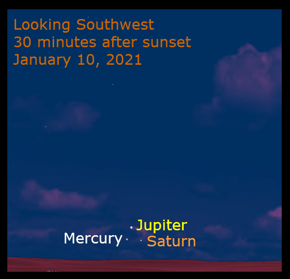 Jupiter, Saturn, Mercury, January 10, 2021. Twenty-one days after the great conjunction, Mercury joins Jupiter and Saturn, in a tight grouping.