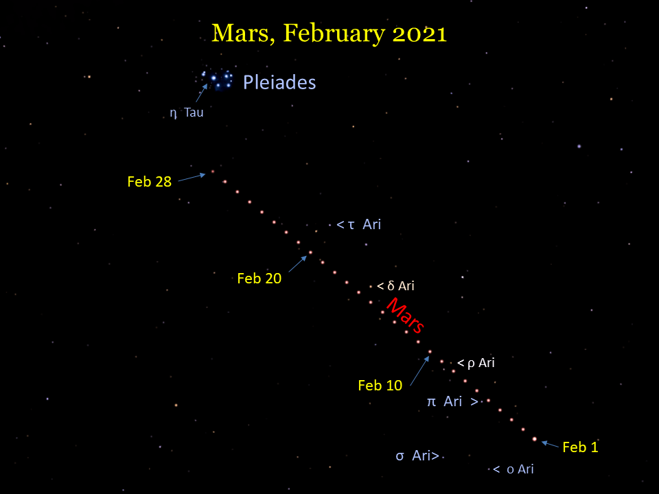 2021: During February Mars moves eastward in Aries and into Taurus by month's end.