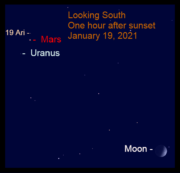 Mars, Uranus, Moon, January 19, 2021