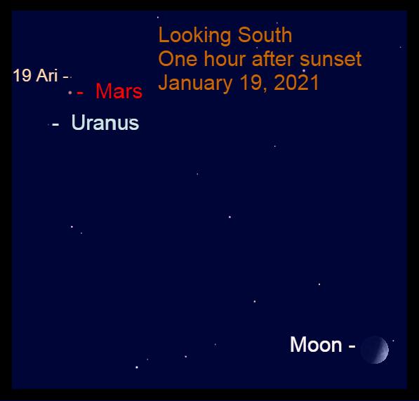 Mars, Uranus, Moon, January 19, 2021