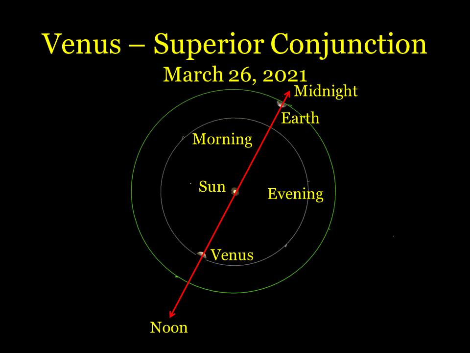 Venus at superior conjunction, March 26, 2021.