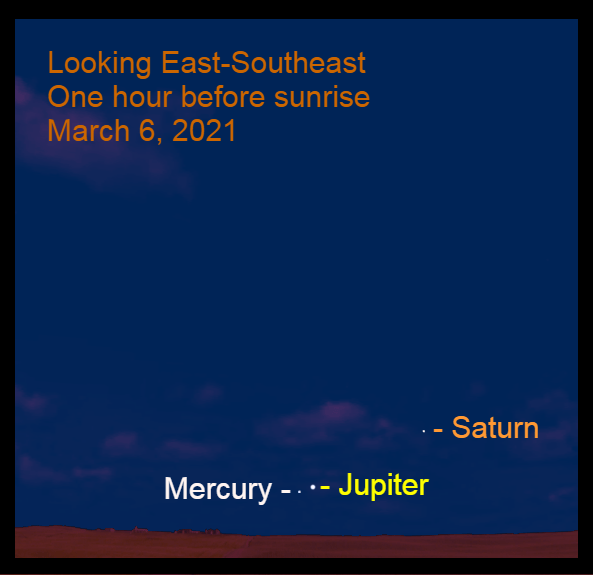 2021, March 6: Jupiter, Mercury, and Saturn are visible in the east-southeast before sunrise. During bright twilight use a binocular to see them.