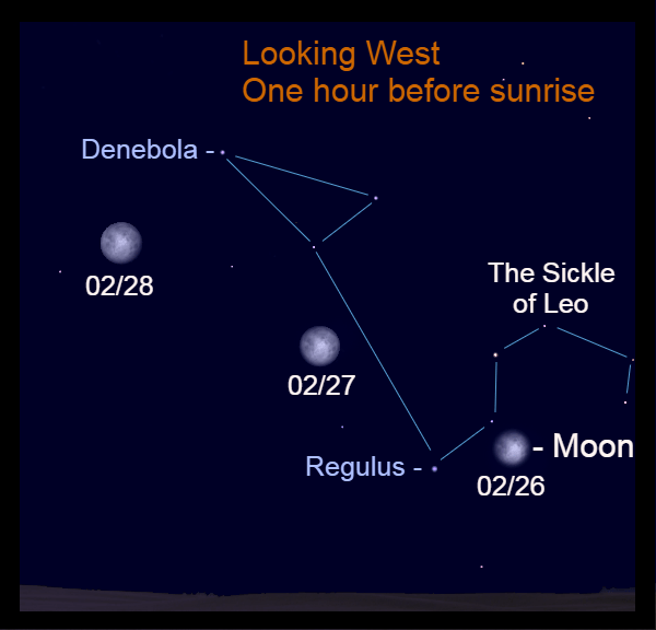 February 26-28, 2021: The moon appears with the stars of Leo throughout the night and before sunrise.