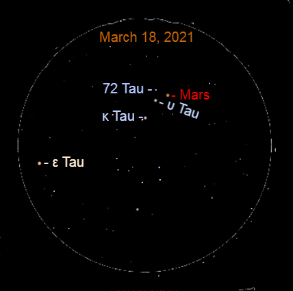 2021, March 18: In the evening, use a binocular to locate the dim starfield near Mars. The planet makes an equilateral triangle with Upsilon Tauri (υ Tau) and dim 72 Tauri (72 Tau). This evening Mars passes Epsilon Tauri (ε Tau).