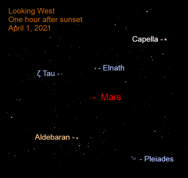 April 1, 2021: One hour after sunset, Mars is in the western sky and approaching the Bull's Horns.