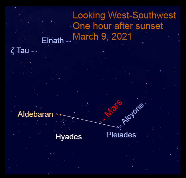 2021, March 9: After sunset, Mars is in the west-southwest, above a line from Aldebaran to Alcyone, the brightest star in the Pleiades star cluster.
