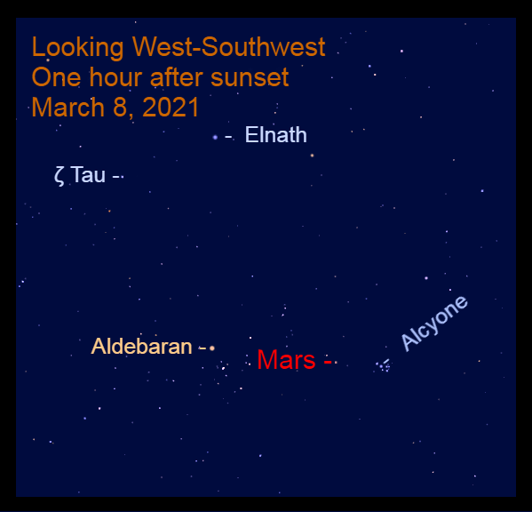 2021, March 8: Look for Mars nearly between Alcyone, the brightest star in the Pleiades star cluster, and Aldebaran.