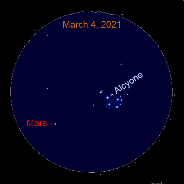 2021, March 4: After sunset, Mars is 2.6° to the lower left of Alcyone, the brightest star in the Pleiades star cluster in this binocular view of the scene.