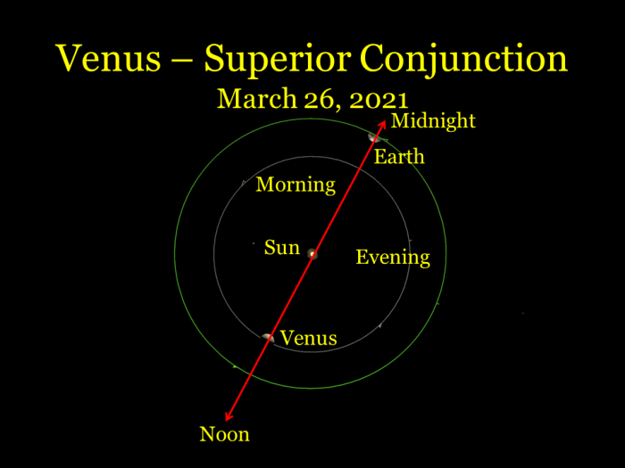2021, March 26. Venus is at superior conjunction. The sun is between Venus and Earth.