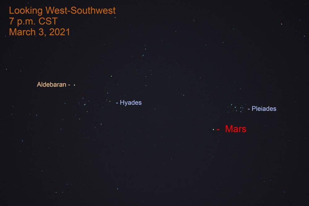 March 3, 2021: Mars appears to the lower left of the Pleiades.